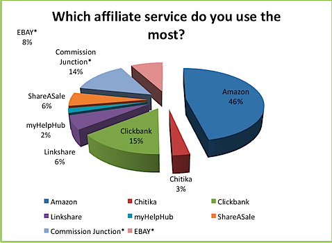 Poll Results: On Favorite Affiliate Services