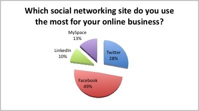 Poll Result: Most Popular Social Networking Tools for Online Business